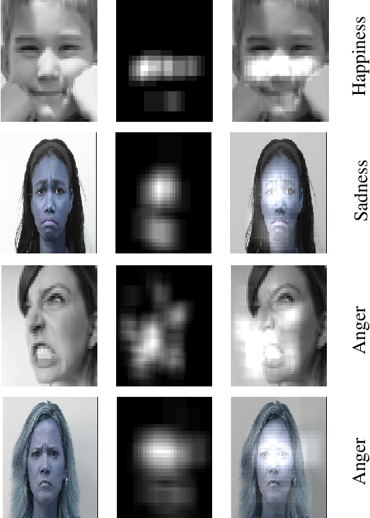 Figure 1 for Deep-Emotion: Facial Expression Recognition Using Attentional Convolutional Network
