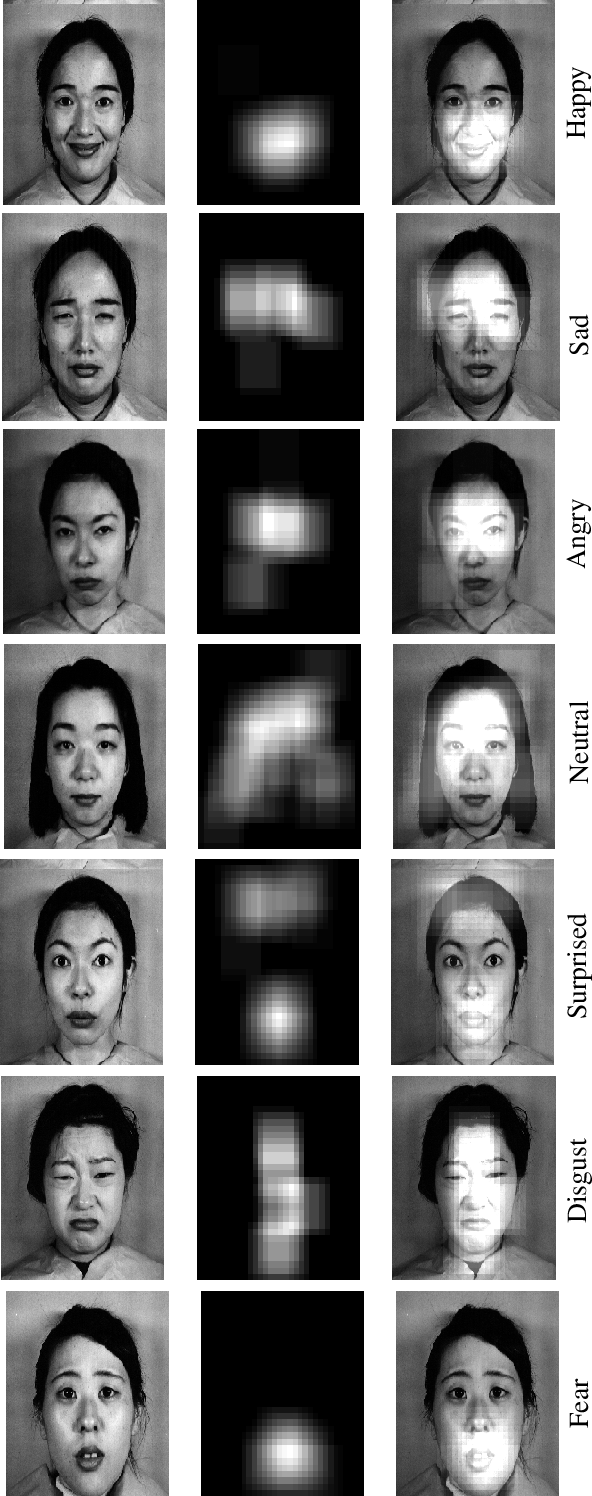 Figure 4 for Deep-Emotion: Facial Expression Recognition Using Attentional Convolutional Network