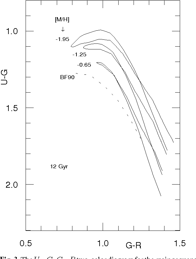 Figure 3 From Basic Calibrations Of The Photographic Rgu System Iv