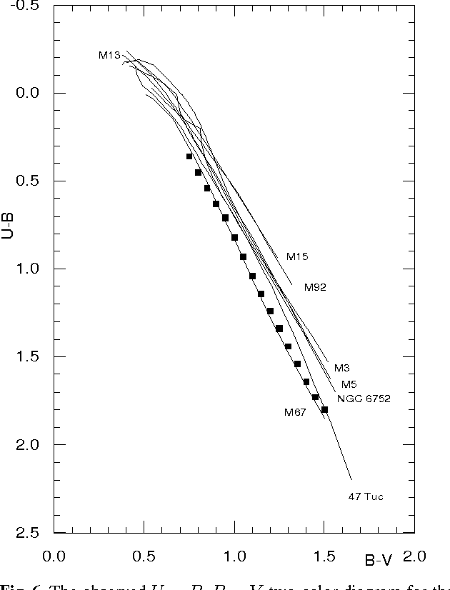 figure 6 from basic calibrations of the photographic rgu system iv Parts of IV Administration Set basic calibrations of the photographic rgu system iv metal poor subgiant and giant stars
