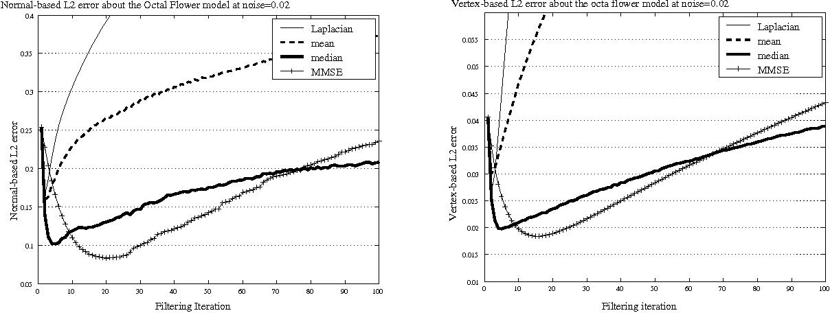 Figure 4. Graphs of error metric for the Octa-Flower model. Left: Graph of vertex based error metric. Right: Graph of normal-based error metric.