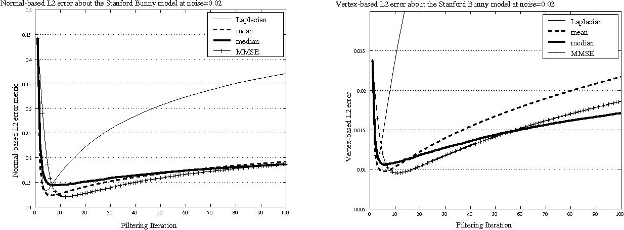 Figure 6. Graphs of error metric for the Stanford Bunny model. Left: Graph of vertex based error metric. Right: Graph of normal-based error metric.