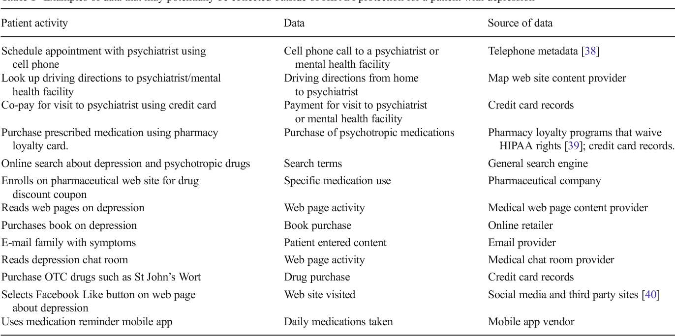 Privacy in the Digital World: Medical and Health Data
