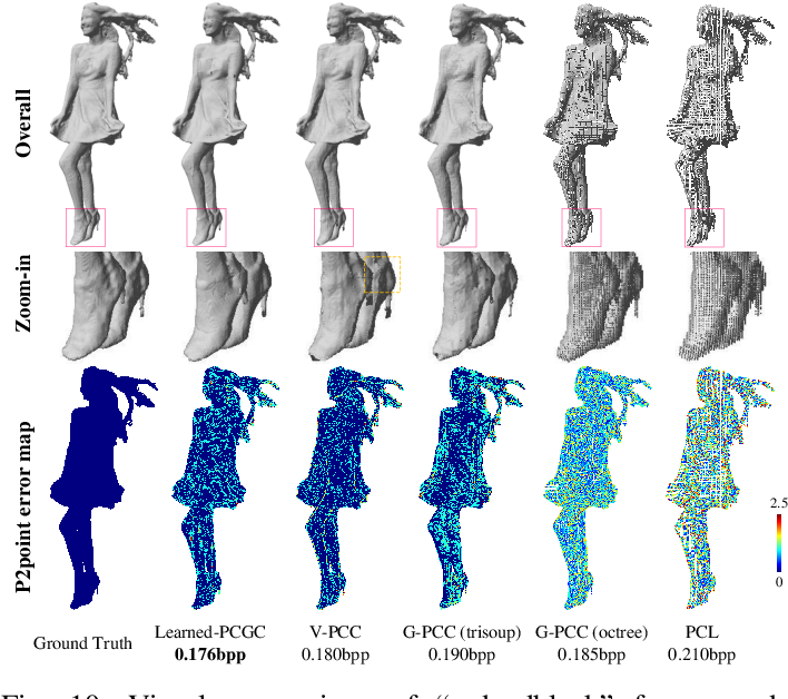 Figure 2 for Learned Point Cloud Geometry Compression