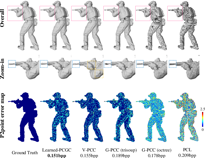Figure 3 for Learned Point Cloud Geometry Compression