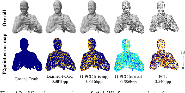 Figure 4 for Learned Point Cloud Geometry Compression