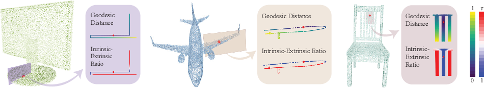 Figure 3 for Meshing Point Clouds with Predicted Intrinsic-Extrinsic Ratio Guidance