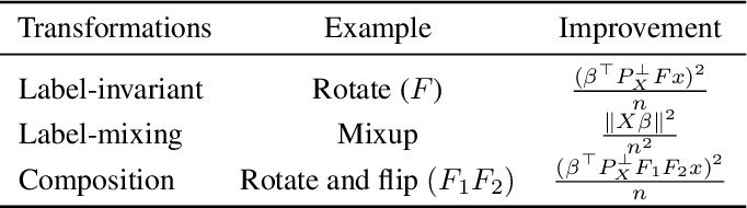 Figure 1 for On the Generalization Effects of Linear Transformations in Data Augmentation