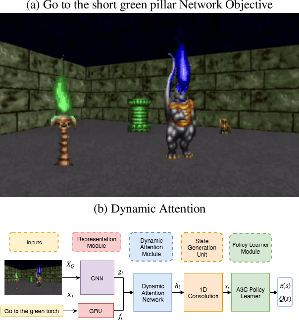 Figure 1 for Dynamic Attention Networks for Task Oriented Grounding