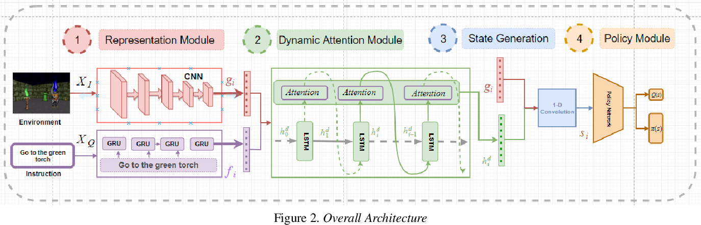 Figure 3 for Dynamic Attention Networks for Task Oriented Grounding