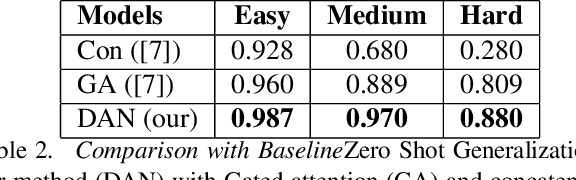 Figure 4 for Dynamic Attention Networks for Task Oriented Grounding
