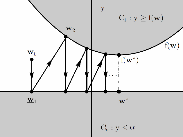 Figure 1 for Signal Reconstruction Framework Based On Projections Onto Epigraph Set Of A Convex Cost Function (PESC)