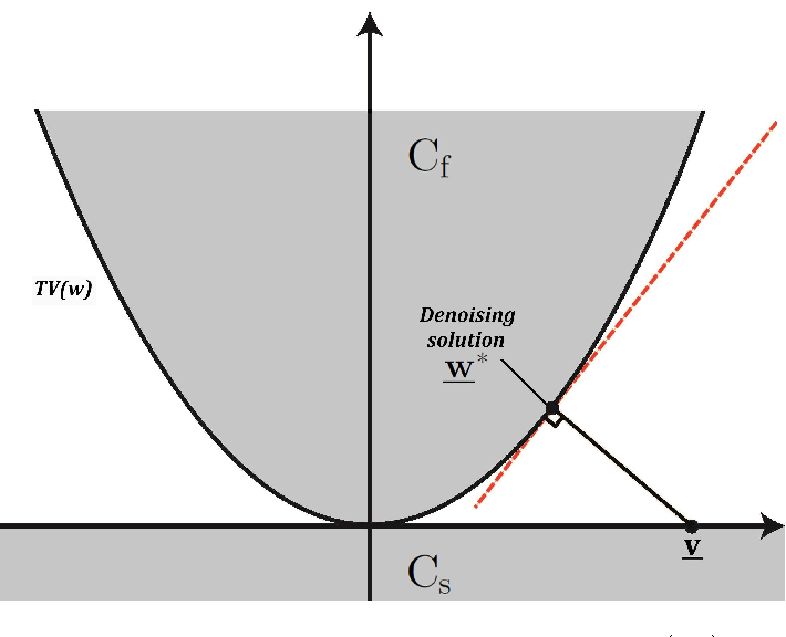 Figure 3 for Signal Reconstruction Framework Based On Projections Onto Epigraph Set Of A Convex Cost Function (PESC)