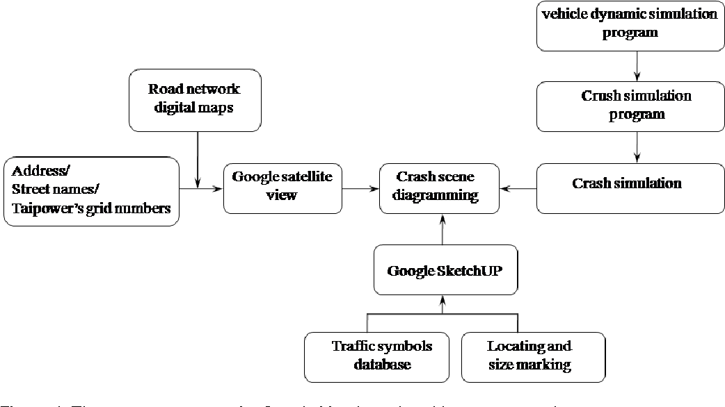 A Google map-based traffic accident reconstruction system - Semantic ...