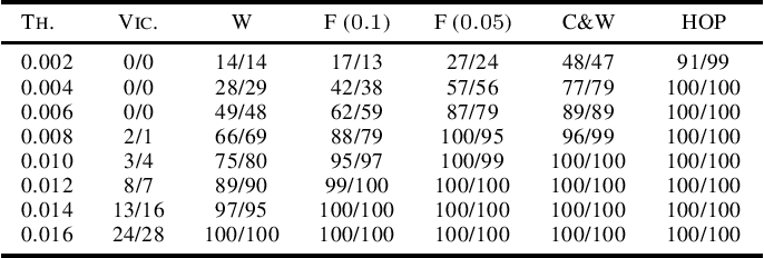 Figure 4 for Input Validation for Neural Networks via Runtime Local Robustness Verification