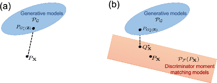 Figure 1 for A Convex Duality Framework for GANs