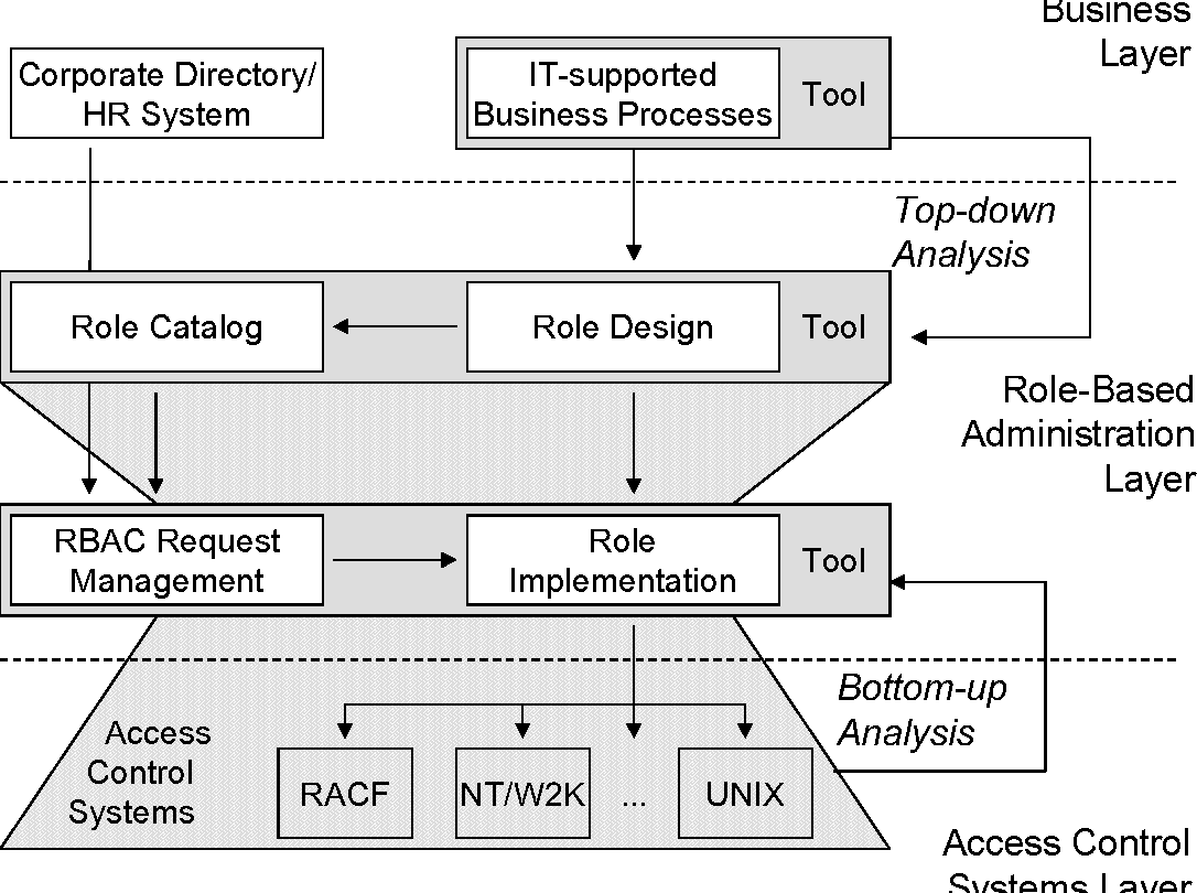Figure 1 from Role mining - revealing business roles for security