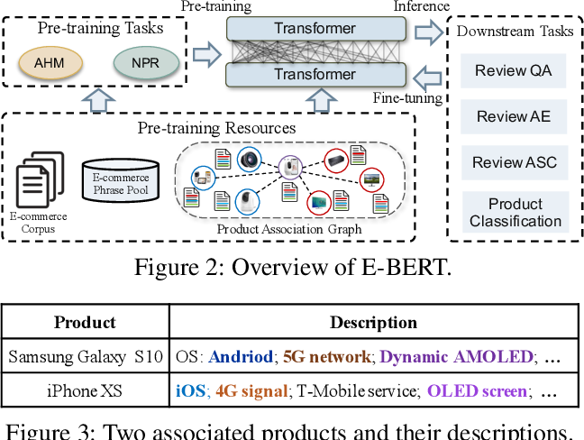 Figure 3 for E-BERT: A Phrase and Product Knowledge Enhanced Language Model for E-commerce