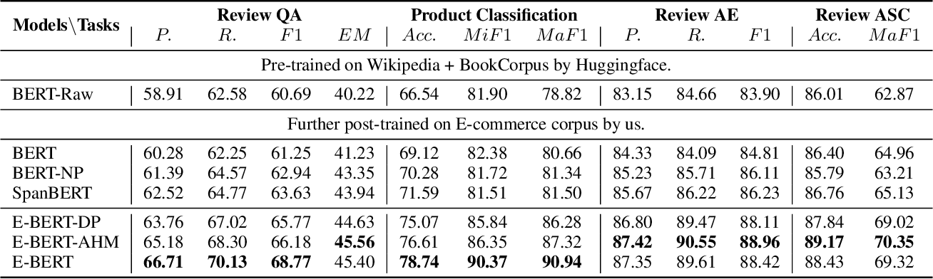Figure 4 for E-BERT: A Phrase and Product Knowledge Enhanced Language Model for E-commerce