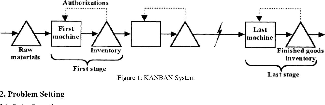 analysis of wip inventory control and simulation of kanban system rh semanticscholar org Electronics Workbench Wiring Module Simulator