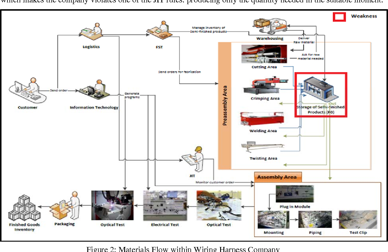 Analysis of WIP Inventory Control and Simulation of KANBAN System within Wiring  Harness Company - Semantic Scholar