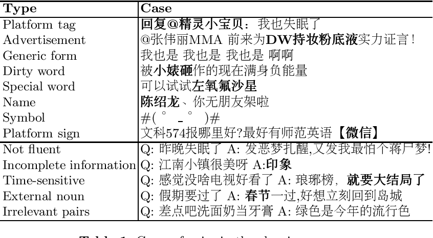 Figure 1 for A Large-Scale Chinese Short-Text Conversation Dataset
