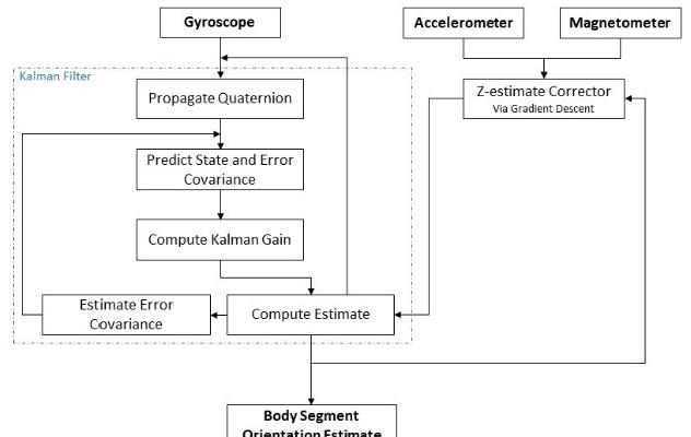 Algorithm for 3D orientation estimation based on Kalman Filter and