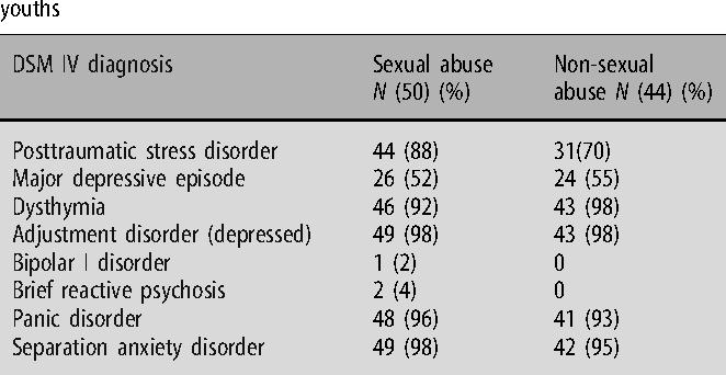 Sexually reactive disorder