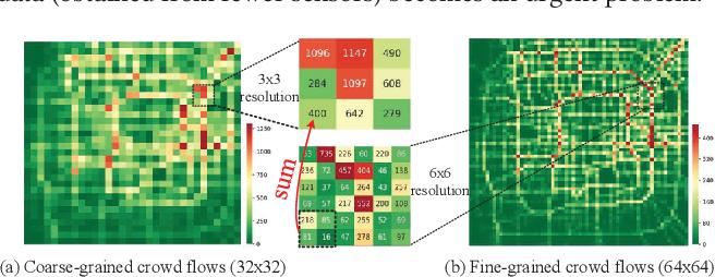 Figure 1 for UrbanFM: Inferring Fine-Grained Urban Flows