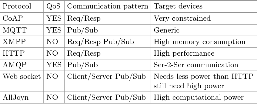 Table 1 from Improving MQTT by Inclusion of Usage Control - Semantic