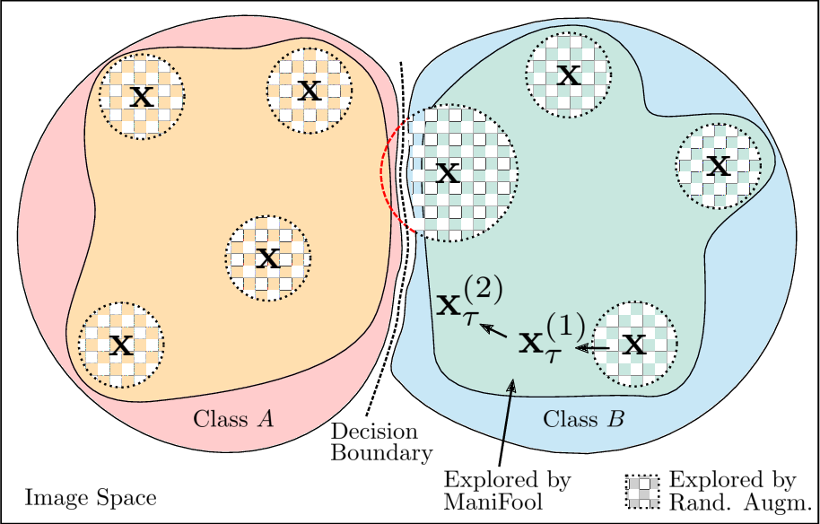 Figure 1 for Data Augmentation with Manifold Exploring Geometric Transformations for Increased Performance and Robustness