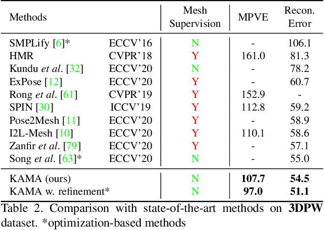 Figure 4 for KAMA: 3D Keypoint Aware Body Mesh Articulation