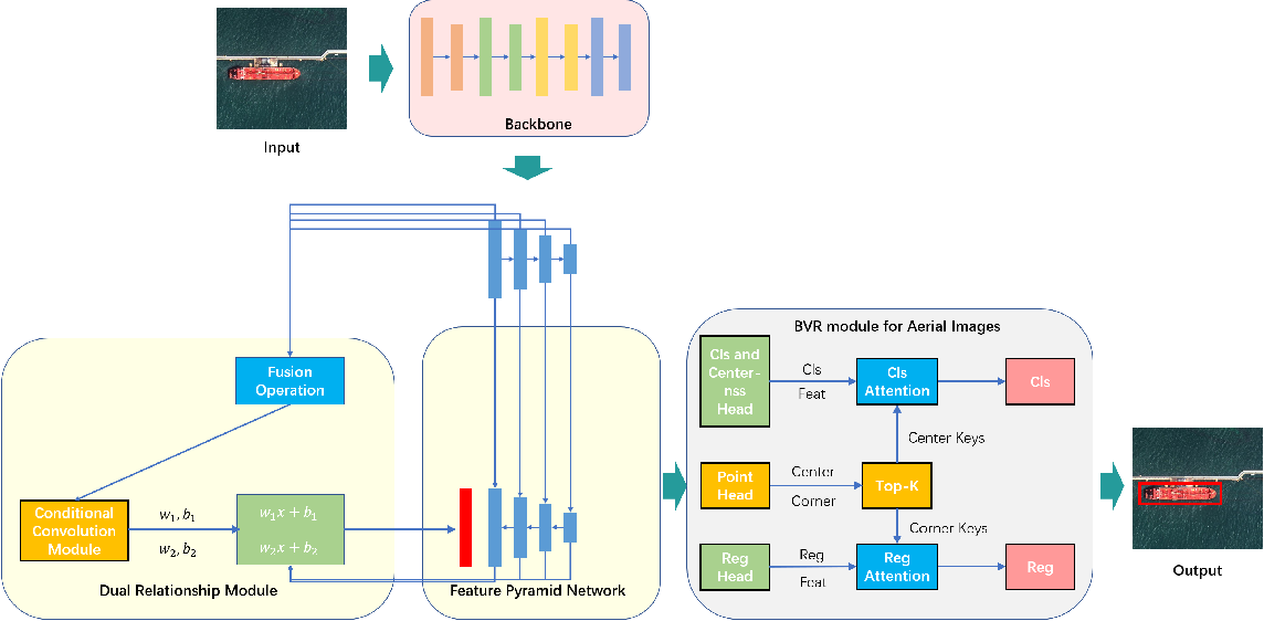Figure 2 for RelationRS: Relationship Representation Network for Object Detection in Aerial Images