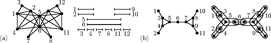 Figure 1 (a) An interval graph and one of its interval representation. (b) A chordal graph and one of its representation as an intersection graph of subtrees of a tree.