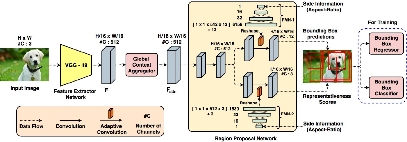Figure 3 for User Constrained Thumbnail Generation using Adaptive Convolutions