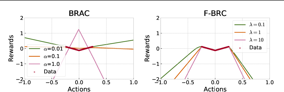 Figure 1 for Offline Reinforcement Learning with Fisher Divergence Critic Regularization