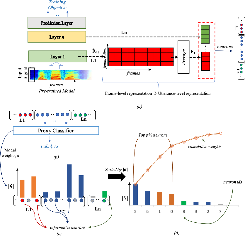 Figure 1 for What do End-to-End Speech Models Learn about Speaker, Language and Channel Information? A Layer-wise and Neuron-level Analysis