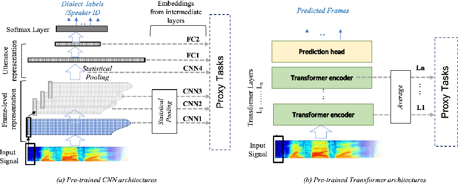 Figure 3 for What do End-to-End Speech Models Learn about Speaker, Language and Channel Information? A Layer-wise and Neuron-level Analysis