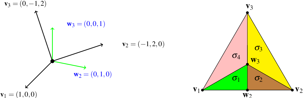 Table 11 from Crepant Resolutions of $\mathbb{C}^3/\mathbb{Z}_4$ and