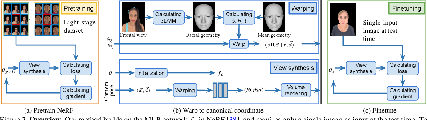 Figure 2 for Portrait Neural Radiance Fields from a Single Image