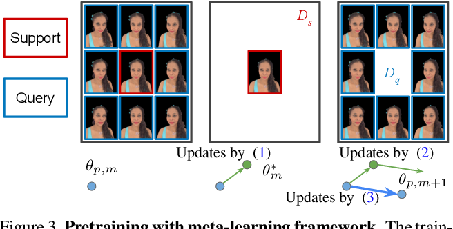 Figure 4 for Portrait Neural Radiance Fields from a Single Image