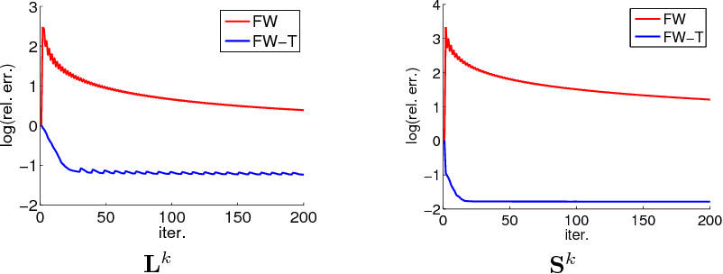 Figure 3 for Scalable Robust Matrix Recovery: Frank-Wolfe Meets Proximal Methods