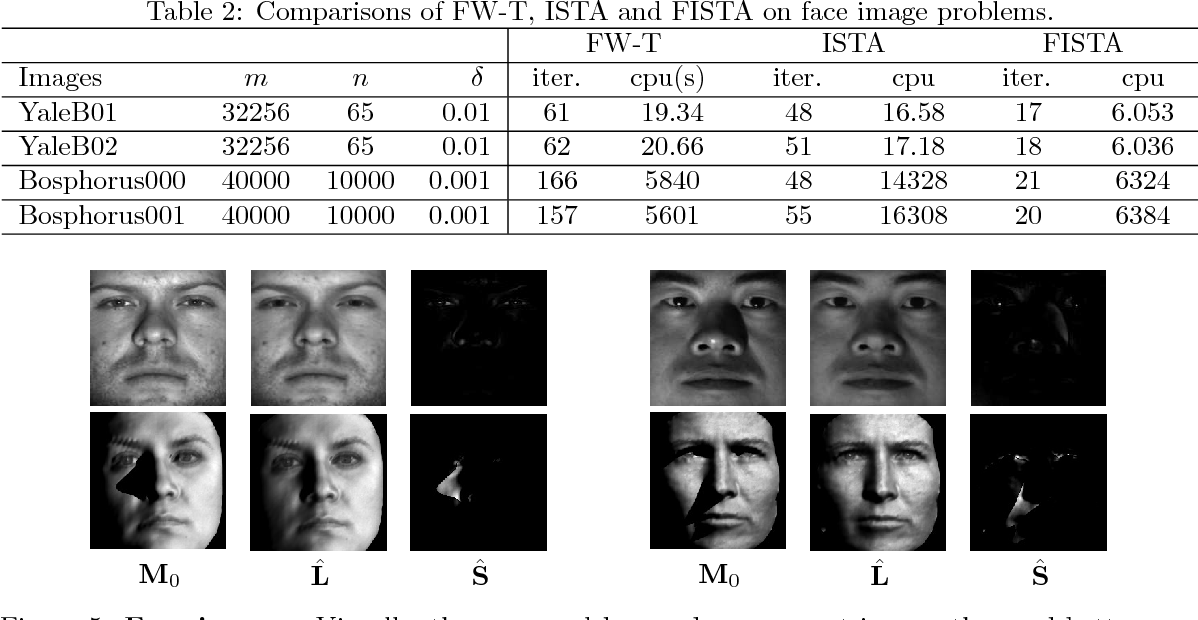 Figure 4 for Scalable Robust Matrix Recovery: Frank-Wolfe Meets Proximal Methods