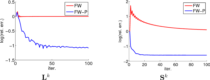 Figure 1 for Scalable Robust Matrix Recovery: Frank-Wolfe Meets Proximal Methods