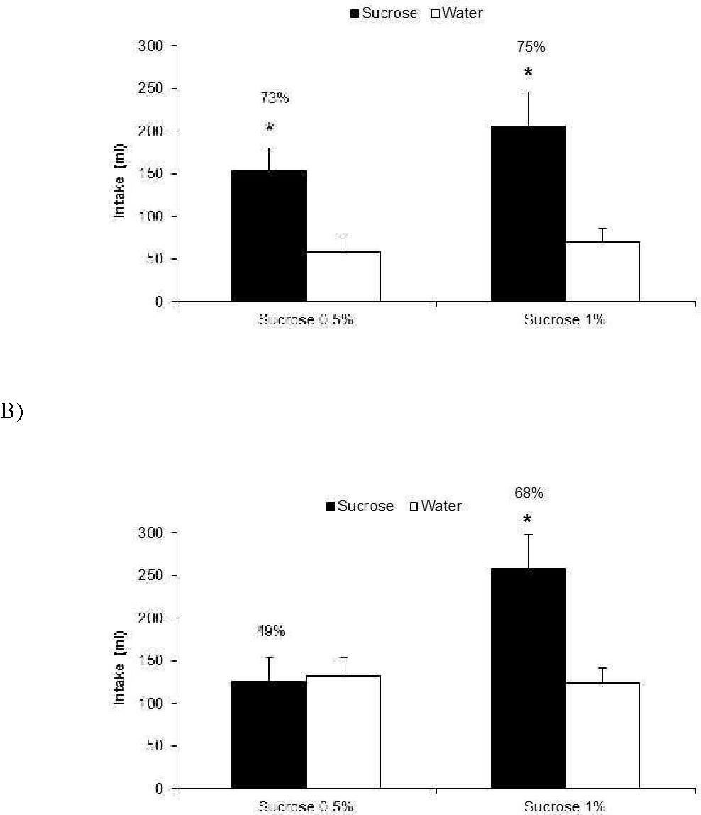 How Do Acute And Chronic Stress Impact >> Figure 1 From Acute And Chronic Stress In Post Weaned Pigs Increases