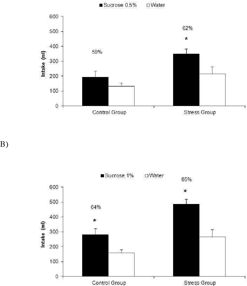 How Do Acute And Chronic Stress Impact >> Figure 3 From Acute And Chronic Stress In Post Weaned Pigs Increases