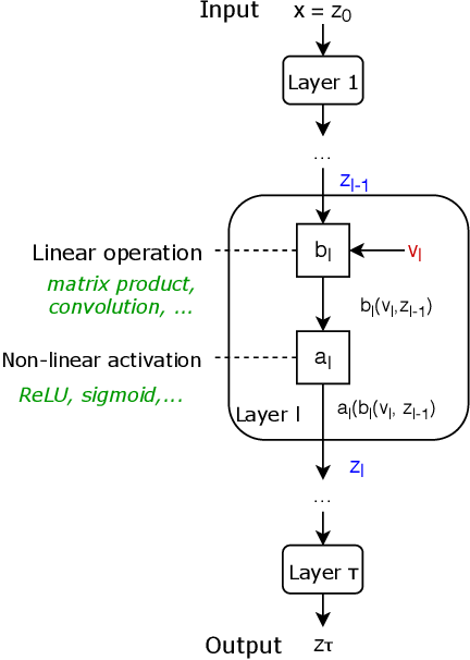 Figure 1 for An Elementary Approach to Convergence Guarantees of Optimization Algorithms for Deep Networks
