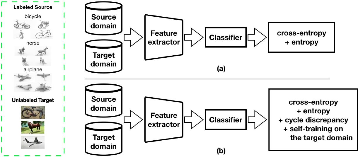 Figure 2 for Effective Label Propagation for Discriminative Semi-Supervised Domain Adaptation
