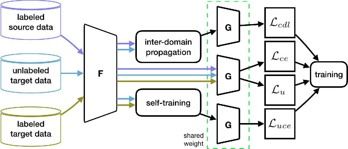 Figure 3 for Effective Label Propagation for Discriminative Semi-Supervised Domain Adaptation