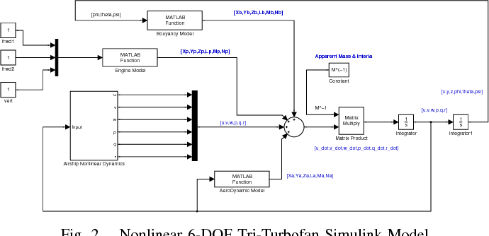 Figure 2 from The 6-DOF Dynamic Model and Simulation of the Tri